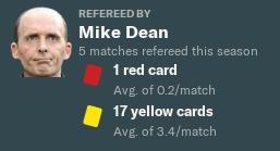 mike-dean-referee-stats